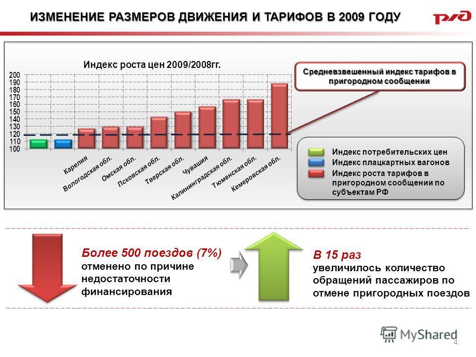ИЗМЕНЕНИЕ РАЗМЕРОВ ДВИЖЕНИЯ И ТАРИФОВ В 2009 ГОДУ 4 Средневзвешенный индекс тарифов в пригородном сообщении Индекс роста цен 2009/2008гг. отменено по причине недостаточности финансирования Более 500 поездов (7%) увеличилось количество обращений пасса