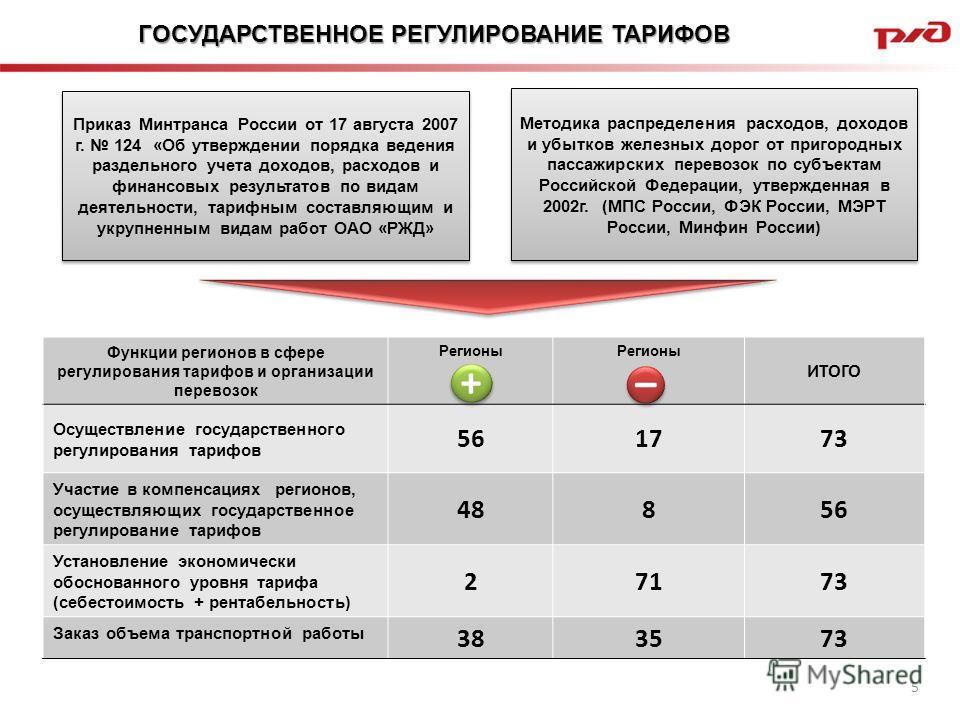 5 Регионы РФ, осуществляющие государственное регулирование тарифов на пригородные железнодорожные перевозки (из 73) ГОСУДАРСТВЕННОЕ РЕГУЛИРОВАНИЕ ТАРИФОВ 55 Регионы РФ, участвующие в регулировании, не компенсирующие выпадающие доходы перевозчикам, во