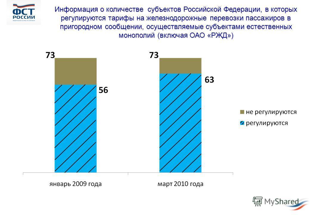 Информация о количестве субъектов Российской Федерации, в которых регулируются тарифы на железнодорожные перевозки пассажиров в пригородном сообщении, осуществляемые субъектами естественных монополий (включая ОАО «РЖД»)