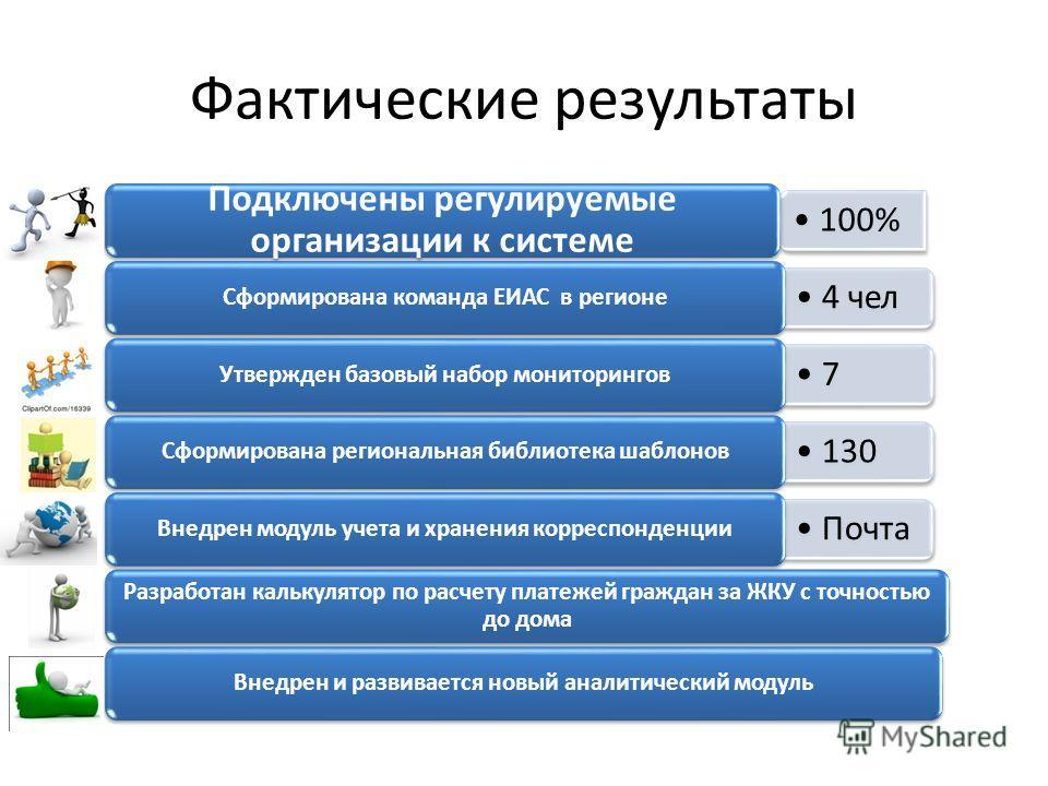Фактические результаты 100% Подключены регулируемые организации к системе 4 чел Сформирована команда ЕИАС в регионе 7 Утвержден базовый набор мониторингов 130 Сформирована региональная библиотека шаблонов Почта Внедрен модуль учета и хранения корресп