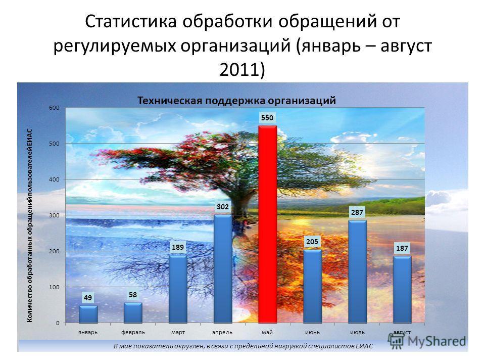Статистика обработки обращений от регулируемых организаций (январь – август 2011)