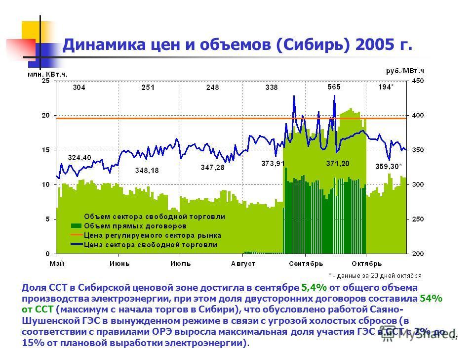 11 Динамика цен и объемов (Сибирь) 2005 г. Доля ССТ в Сибирской ценовой зоне достигла в сентябре 5,4% от общего объема производства электроэнергии, при этом доля двусторонних договоров составила 54% от ССТ (максимум с начала торгов в Сибири), что обу