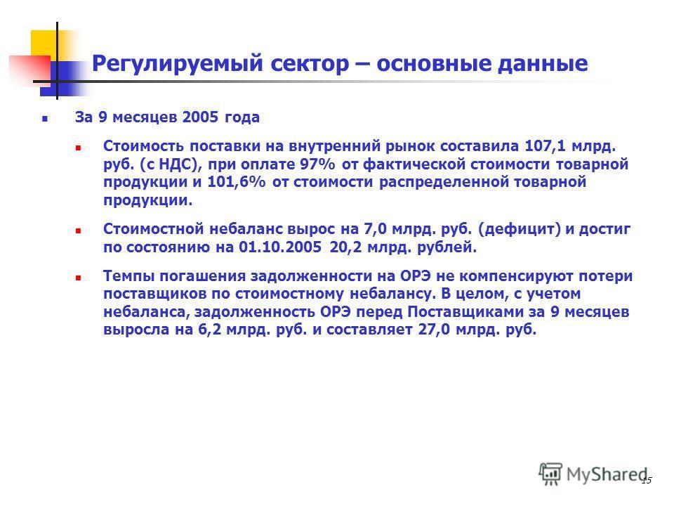 15 Регулируемый сектор – основные данные За 9 месяцев 2005 года Стоимость поставки на внутренний рынок составила 107,1 млрд. руб. (с НДС), при оплате 97% от фактической стоимости товарной продукции и 101,6% от стоимости распределенной товарной продук