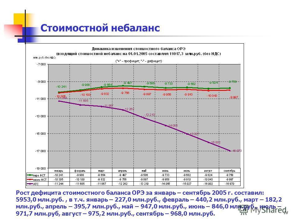 16 Стоимостной небаланс Рост дефицита стоимостного баланса ОРЭ за январь – сентябрь 2005 г. составил: 5953,0 млн.руб., в т.ч. январь – 227,0 млн.руб., февраль – 440,2 млн.руб., март – 182,2 млн.руб., апрель – 395,7 млн.руб., май – 947,0 млн.руб., июн