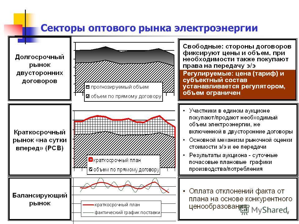 6 Секторы оптового рынка электроэнергии
