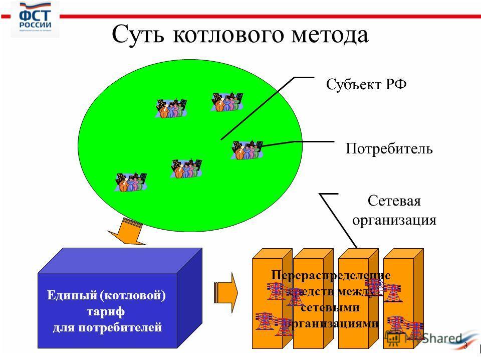 3 Суть котлового метода Субъект РФ Потребитель Сетевая организация Единый (котловой) тариф для потребителей Перераспределение средств между сетевыми организациями