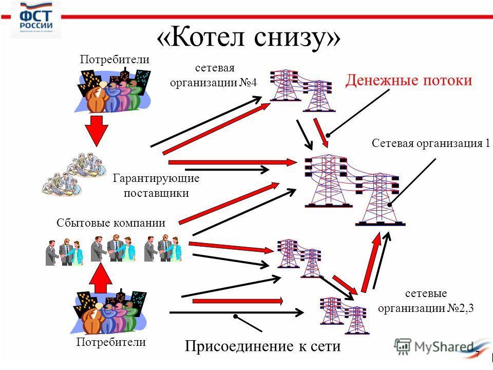 7 «Котел снизу» Сетевая организация 1 Гарантирующие поставщики Сбытовые компании Потребители Денежные потоки Присоединение к сети сетевые организации 2,3 сетевая организации 4