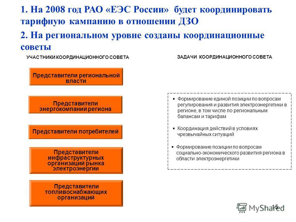 15 Формирование единой позиции по вопросам регулирования и развития электроэнергетики в регионе, в том числе по региональным балансам и тарифам Координация действий в условиях чрезвычайных ситуаций Формирование позиции по вопросам социально-экономиче