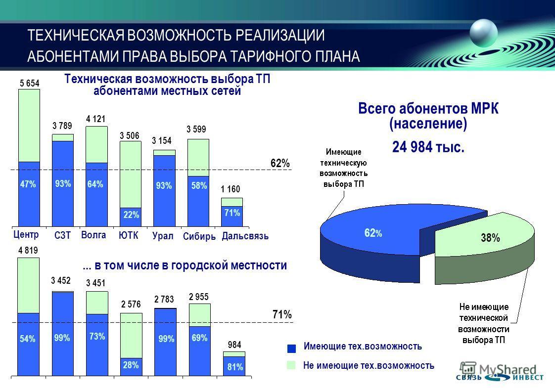 15 ТЕХНИЧЕСКАЯ ВОЗМОЖНОСТЬ РЕАЛИЗАЦИИ АБОНЕНТАМИ ПРАВА ВЫБОРА ТАРИФНОГО ПЛАНА Всего абонентов МРК (население) 24 984 тыс. Центр СЗТ Волга ЮТК Урал Сибирь Дальсвязь 93% 22% 47%64% 58% 71% 62 % 38% 54% 99% 73% 28% 99% 69% 81% 4 819 3 452 3 451 2 576 2