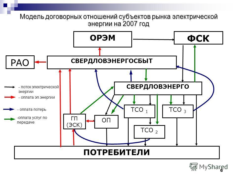 6 Модель договорных отношений субъектов рынка электрической энергии на 2007 год ТСО 1 ГП (ЭСК) ОП РАО ФСК СВЕРДЛОВЭНЕРГО СВЕРДЛОВЭНЕРГОСБЫТ ОРЭМ ПОТРЕБИТЕЛИ ТСО 2 ТСО 3 - поток электрической энергии - оплата эл.энергии - оплата потерь -оплата услуг п