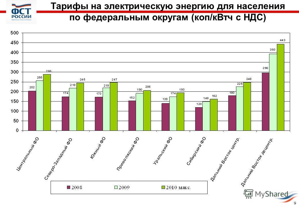 Тарифы на электрическую энергию для населения по федеральным округам (коп/кВтч с НДС) 9