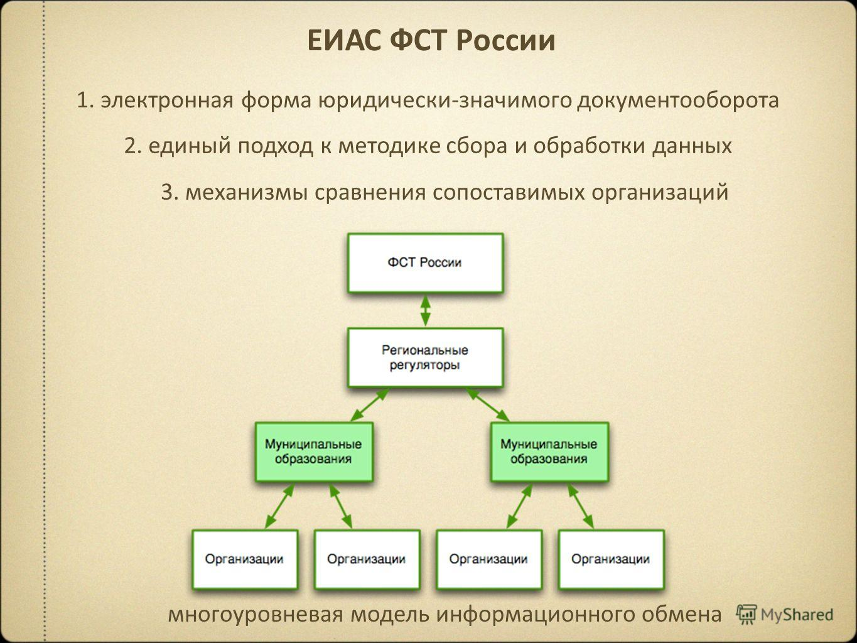 многоуровневая модель информационного обмена ЕИАС ФСТ России 2. единый подход к методике сбора и обработки данных 1. электронная форма юридически-значимого документооборота 3. механизмы сравнения сопоставимых организаций