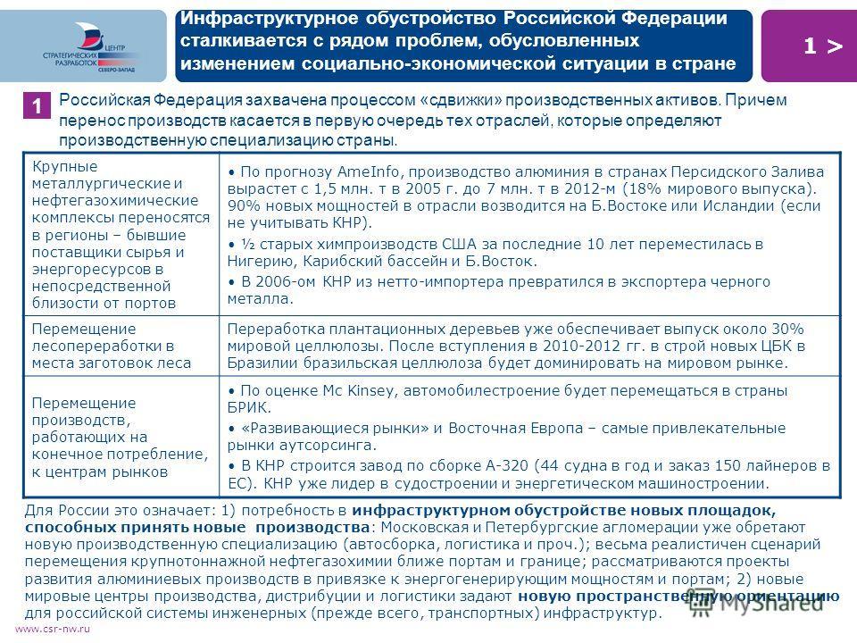 1 >1 > www.csr-nw.ru Инфраструктурное обустройство Российской Федерации сталкивается с рядом проблем, обусловленных изменением социально-экономической ситуации в стране Российская Федерация захвачена процессом «сдвижки» производственных активов. Прич
