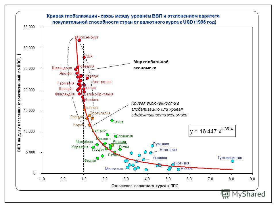 Кривая глобализации - связь между уровнем ВВП и отклонением паритета покупательной способности стран от валютного курса к USD (1996 год) y = 16 447 x -1,3514 0 5 000 10 000 15 000 20 000 25 000 30 000 35 000 -1,00,01,02,03,04,05,06,07,08,09,0 Отношен