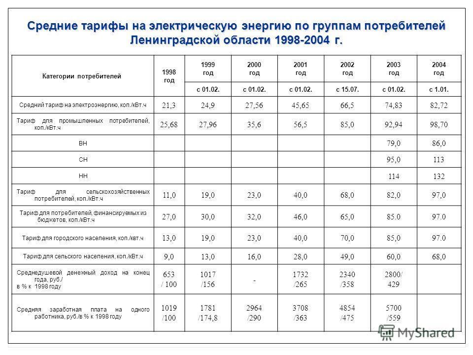 Средние тарифы на электрическую энергию по группам потребителей Ленинградской области 1998-2004 г. Категории потребителей 1998 год 1999 год 2000 год 2001 год 2002 год 2003 год 2004 год с 01.02. с 15.07.с 01.02.с 1.01. Средний тариф на электроэнергию,