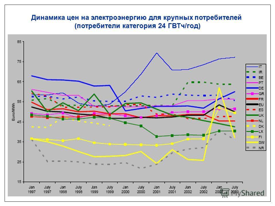 Динамика цен на электроэнергию для крупных потребителей (потребители категория 24 ГВТч/год)