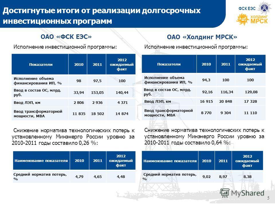 5 Достигнутые итоги от реализации долгосрочных инвестиционных программ вчера, сегодня, завтра 5 Исполнение инвестиционной программы: Показатели20102011 2012 ожидаемый факт Исполнение объема финансирования ИП, % 9897,5100 Ввод в состав ОС, млрд. руб.