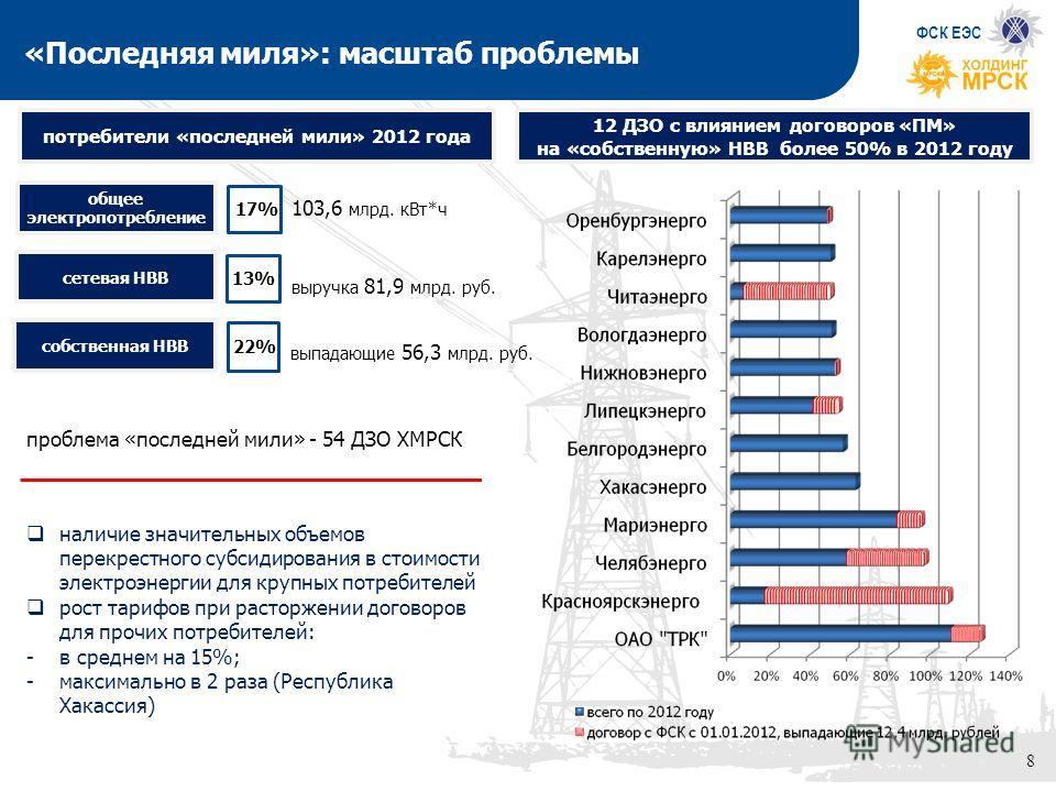 8 потребители «последней мили» 2012 года 12 ДЗО с влиянием договоров «ПМ» на «собственную» НВВ более 50% в 2012 году общее электропотребление 17% сетевая НВВ 13% собственная НВВ 22% наличие значительных объемов перекрестного субсидирования в стоимост