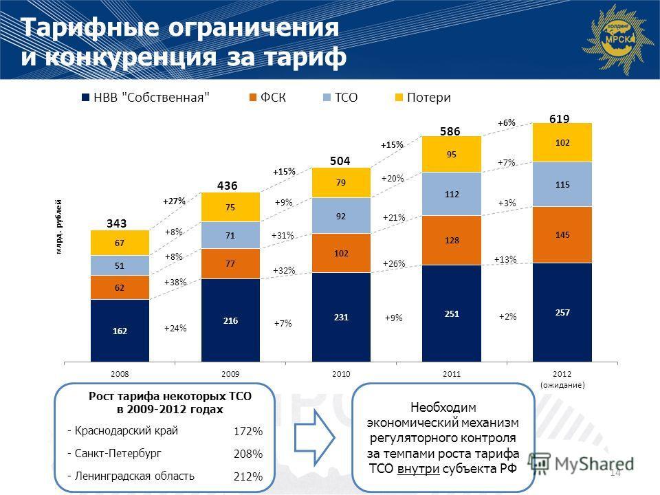Тарифные ограничения и конкуренция за тариф 14 +24% +38% +8% +7% +32% +31% +9% +26% +21% +20% +27% +15% +2% +13% +3%+3% +7%+7% +6%+6% +8% 343 436 504 586 619 Необходим экономический механизм регуляторного контроля за темпами роста тарифа ТСО внутри с