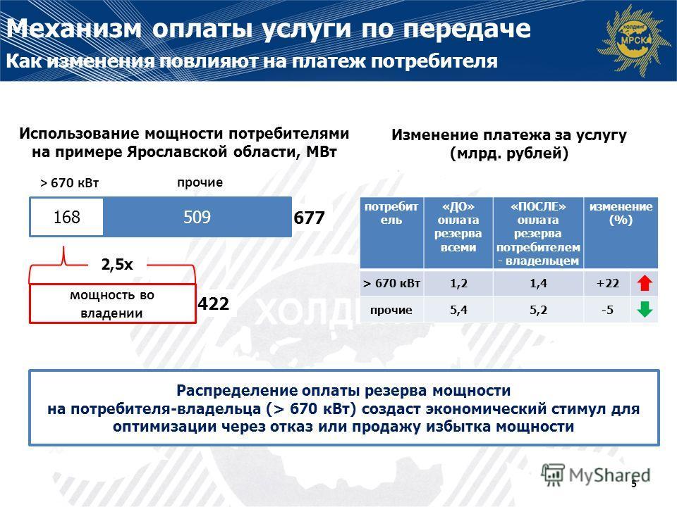 422 677 Распределение оплаты резерва мощности на потребителя-владельца (> 670 кВт) создаст экономический стимул для оптимизации через отказ или продажу избытка мощности Использование мощности потребителями на примере Ярославской области, МВт Изменени