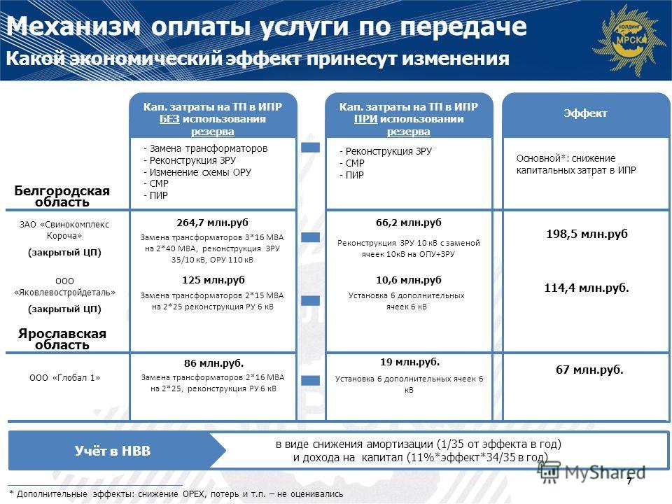 Эффект * Дополнительные эффекты: снижение ОРЕХ, потерь и т.п. – не оценивались Кап. затраты на ТП в ИПР БЕЗ использования резерва - Замена трансформаторов - Реконструкция ЗРУ - Изменение схемы ОРУ - СМР - ПИР Кап. затраты на ТП в ИПР ПРИ использовани