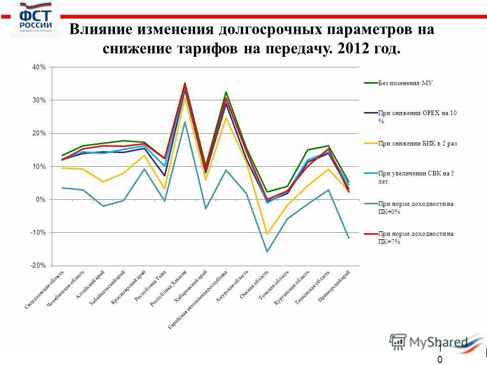 Электроэнергетика Российской Федерации 10 Влияние изменения долгосрочных параметров на снижение тарифов на передачу. 2012 год.
