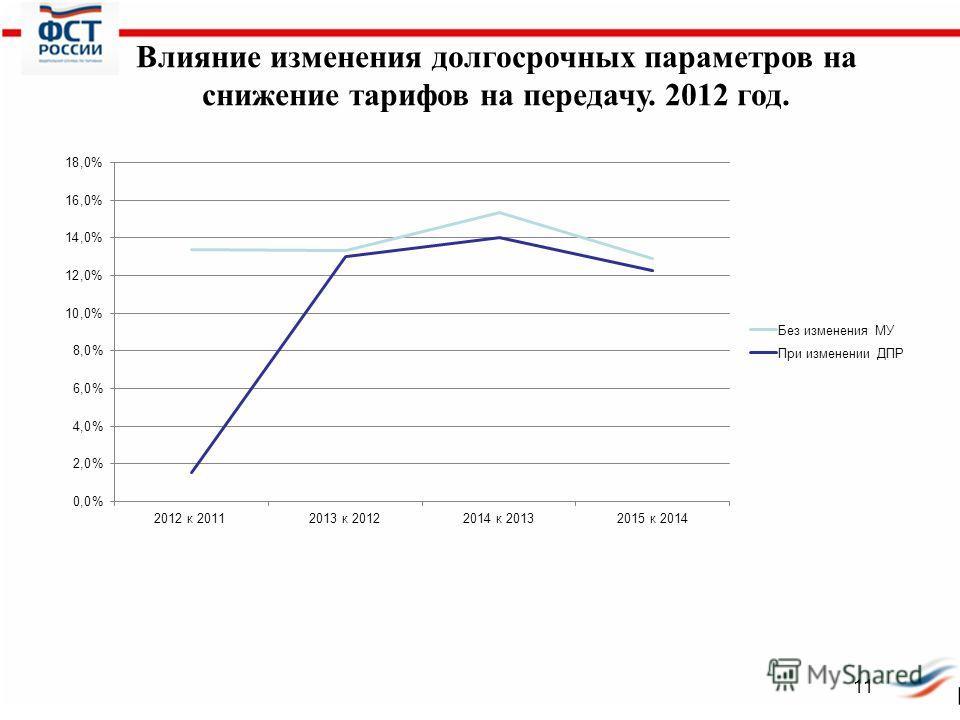 Электроэнергетика Российской Федерации 11 Влияние изменения долгосрочных параметров на снижение тарифов на передачу. 2012 год.