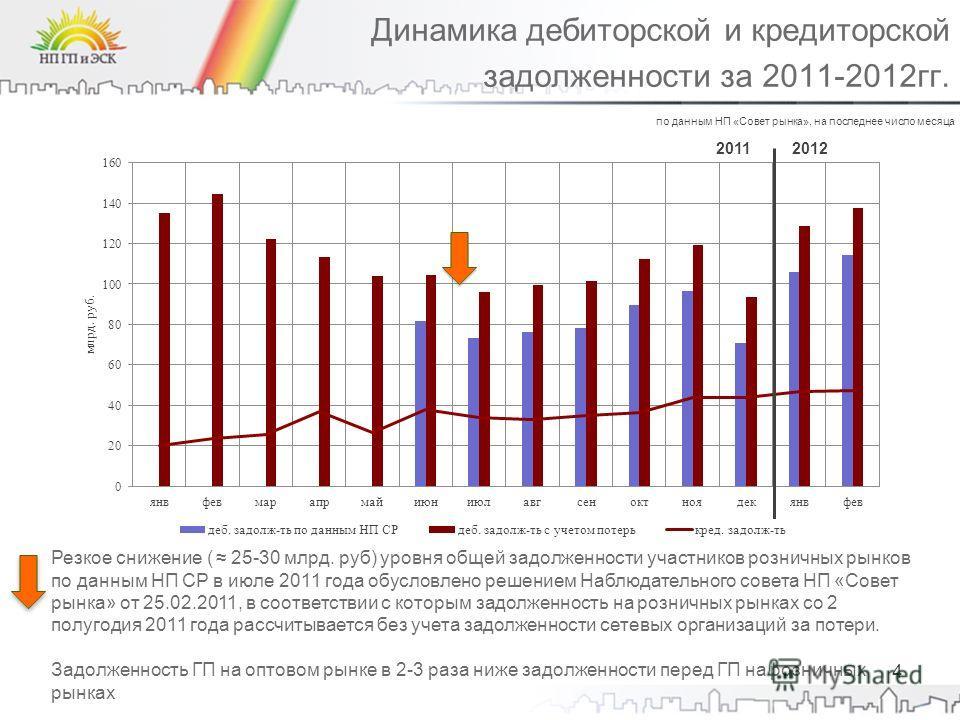 4 Динамика дебиторской и кредиторской задолженности за 2011-2012гг. Резкое снижение ( 25-30 млрд. руб) уровня общей задолженности участников розничных рынков по данным НП СР в июле 2011 года обусловлено решением Наблюдательного совета НП «Совет рынка