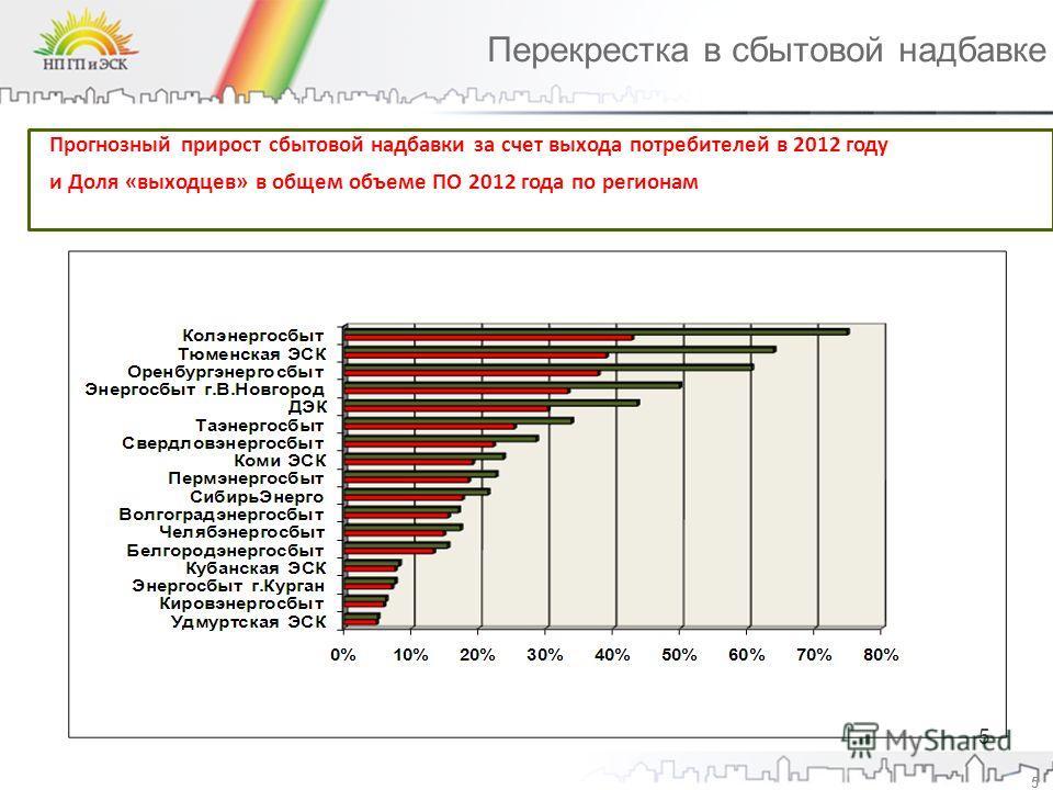 Перекрестка в сбытовой надбавке 5 Прогнозный прирост сбытовой надбавки за счет выхода потребителей в 2012 году и Доля «выходцев» в общем объеме ПО 2012 года по регионам 5