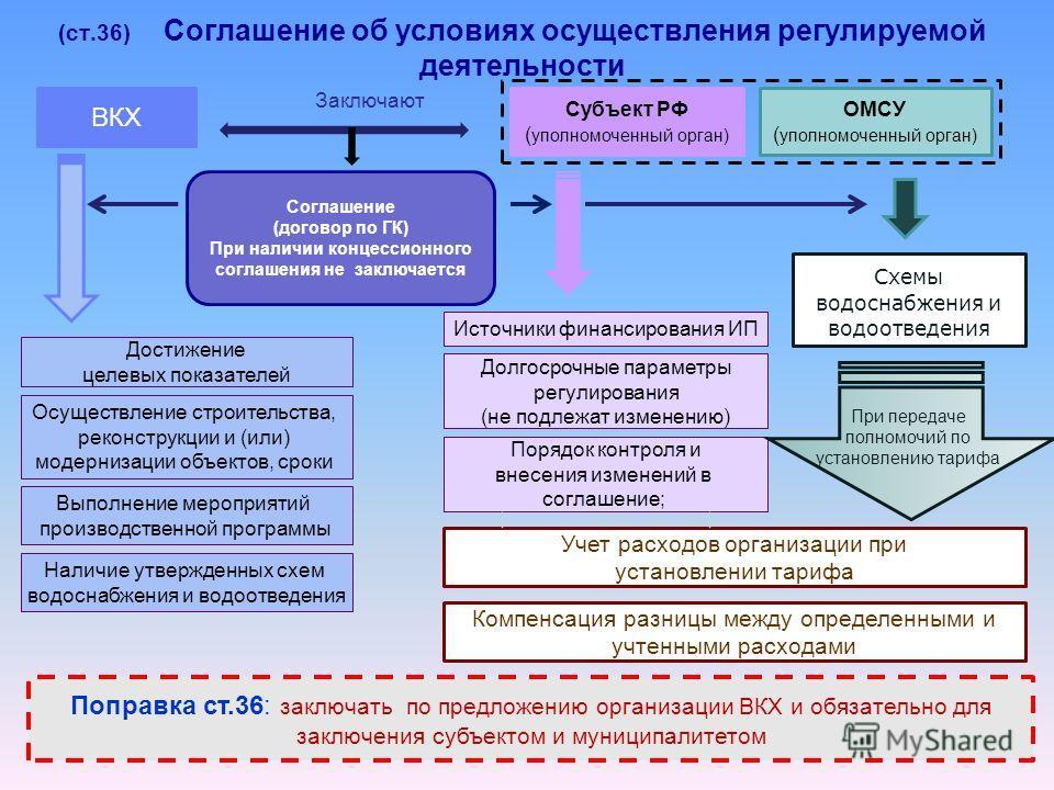 (ст.36) Соглашение об условиях осуществления регулируемой деятельности ВКХ Субъект РФ ( уполномоченный орган) ОМСУ ( уполномоченный орган) Заключают Соглашение (договор по ГК) При наличии концессионного соглашения не заключается Схемы водоснабжения и