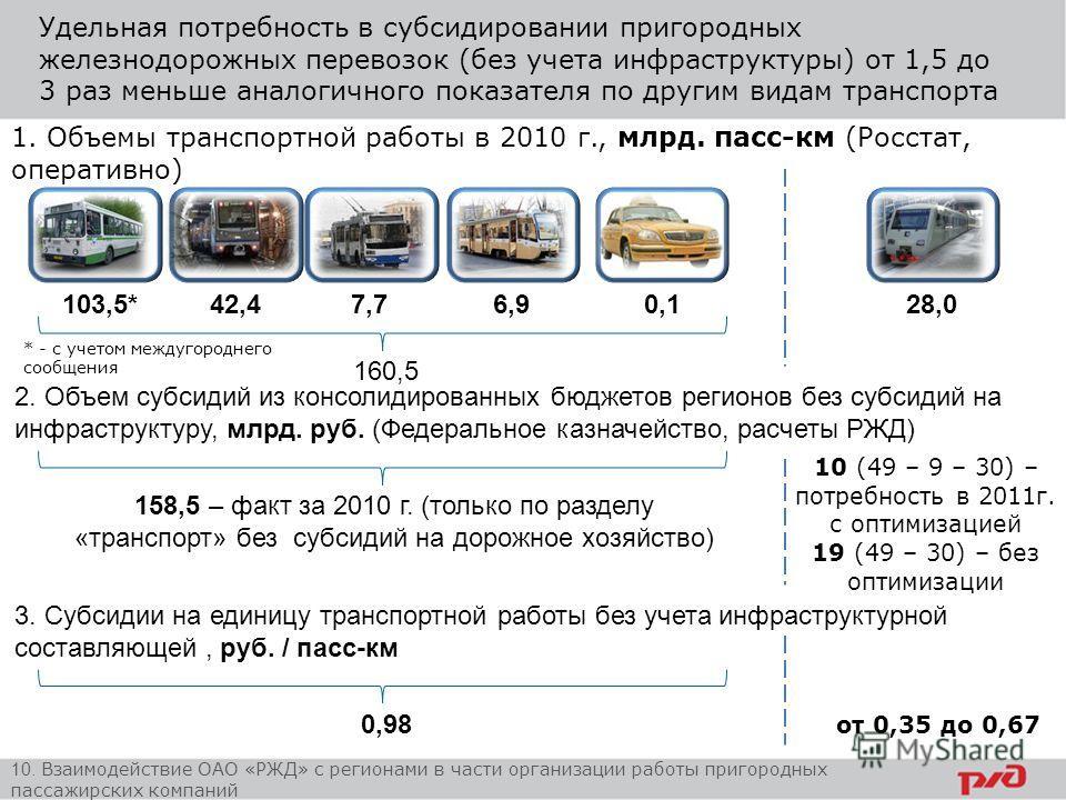 Удельная потребность в субсидировании пригородных железнодорожных перевозок (без учета инфраструктуры) от 1,5 до 3 раз меньше аналогичного показателя по другим видам транспорта 1. Объемы транспортной работы в 2010 г., млрд. пасс-км (Росстат, оператив