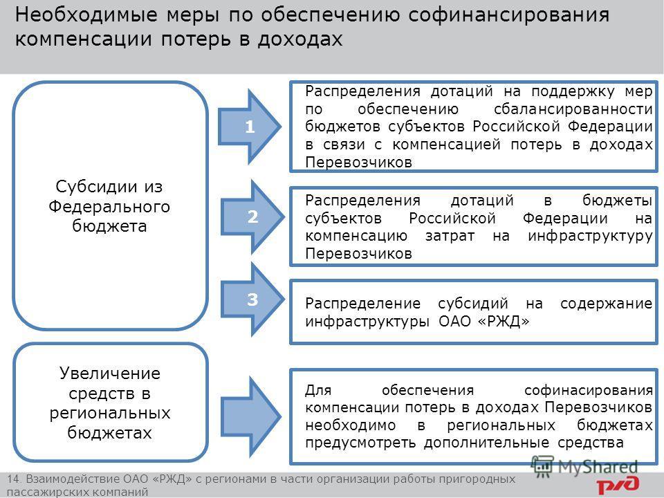 Необходимые меры по обеспечению софинансирования компенсации потерь в доходах Распределения дотаций на поддержку мер по обеспечению сбалансированности бюджетов субъектов Российской Федерации в связи с компенсацией потерь в доходах Перевозчиков Субсид