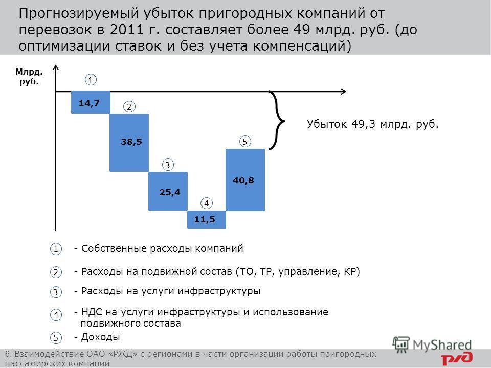 Прогнозируемый убыток пригородных компаний от перевозок в 2011 г. составляет более 49 млрд. руб. (до оптимизации ставок и без учета компенсаций) Млрд. руб. Убыток 49,3 млрд. руб. 14,7 38,5 25,4 11,5 40,8 1 2 1 3 1 4 1 5 1 1 1 1 1 2 1 3 1 4 1 5 - Собс