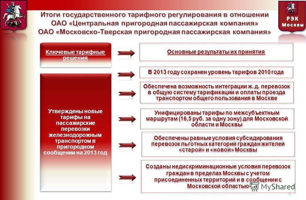 4 Ключевые тарифные решения Основные результаты их принятия Утверждены новые тарифы на пассажирские перевозки железнодорожным транспортом в пригородном сообщении на 2013 год Созданы недискриминационные условия перевозок граждан в пределах Москвы с уч
