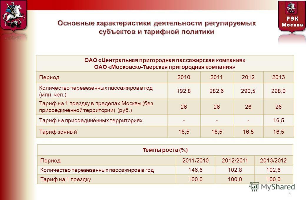 6 ОАО « Центральная пригородная пассажирская компания » ОАО « Московско - Тверская пригородная компания » Период 2010201120122013 Количество перевезенных пассажиров в год ( млн. чел.) 192,8282,6290,5298,0 Тариф на 1 поездку в пределах Москвы ( без пр