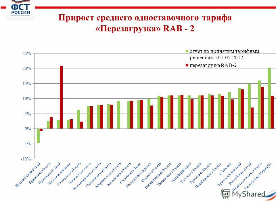 11 Прирост среднего одноставочного тарифа «Перезагрузка» RAB - 2