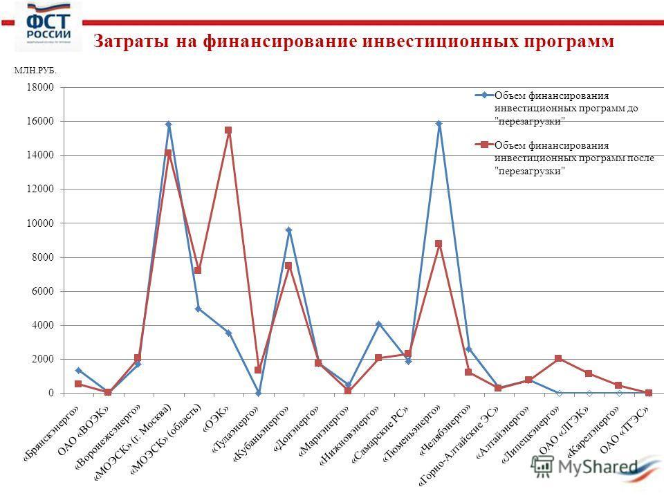 Затраты на финансирование инвестиционных программ МЛН.РУБ.