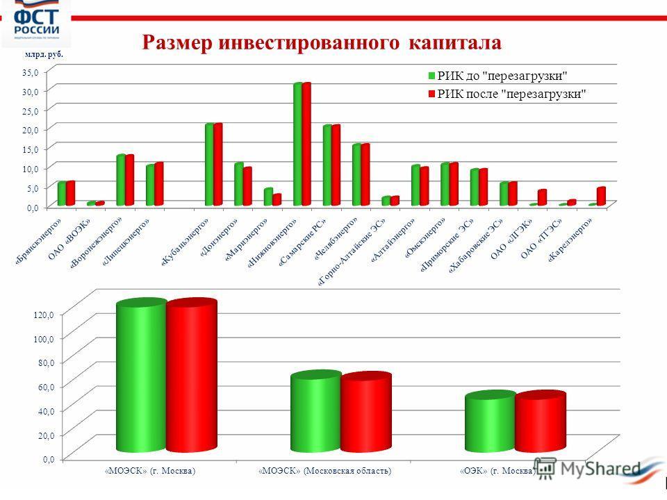 14 Размер инвестированного капитала млрд. руб.