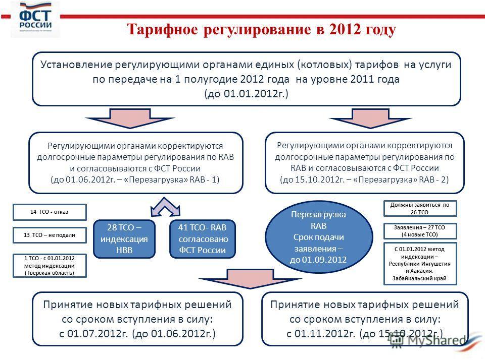 Тарифное регулирование в 2012 году Установление регулирующими органами единых (котловых) тарифов на услуги по передаче на 1 полугодие 2012 года на уровне 2011 года (до 01.01.2012г.) Регулирующими органами корректируются долгосрочные параметры регулир