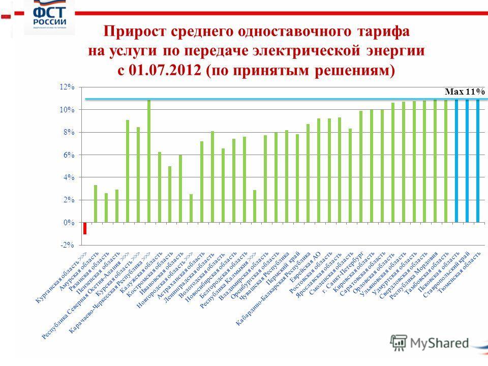 4 Прирост среднего одноставочного тарифа на услуги по передаче электрической энергии с 01.07.2012 (по принятым решениям)