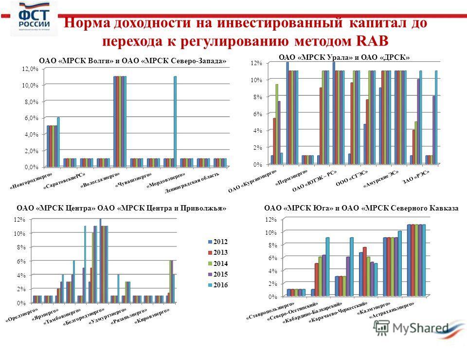 Норма доходности на инвестированный капитал до перехода к регулированию методом RAB ОАО «МРСК Урала» и ОАО «ДРСК»