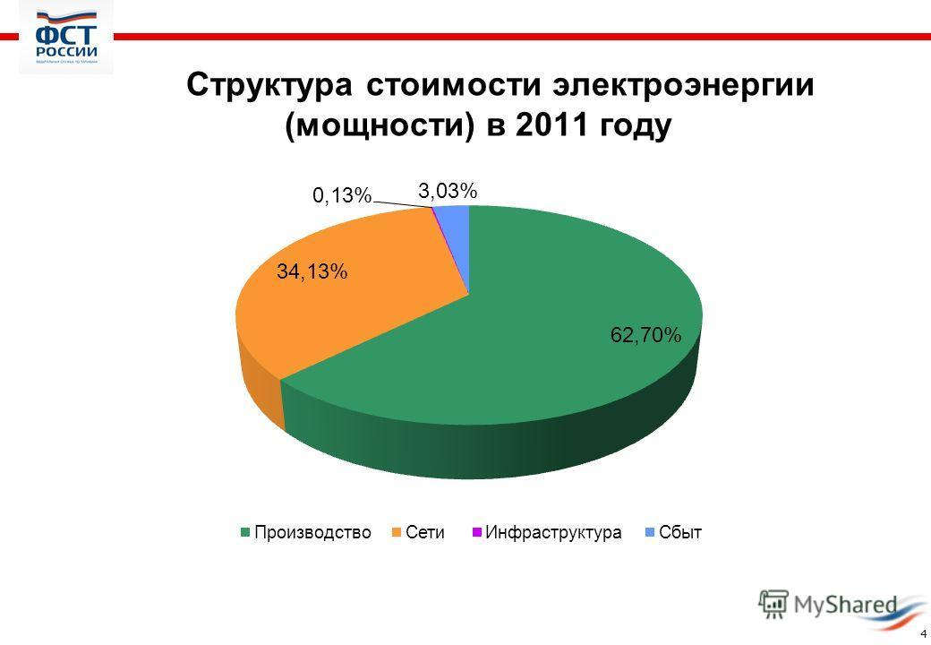 Структура стоимости электроэнергии (мощности) в 2011 году 4