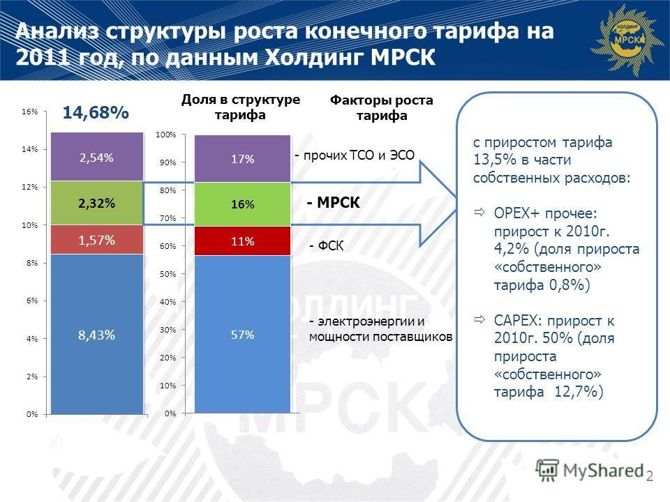 Анализ структуры роста конечного тарифа на 2011 год, по данным Холдинг МРСК 14,68% Факторы роста тарифа с приростом тарифа 13,5% в части собственных расходов: ОРЕХ+ прочее: прирост к 2010г. 4,2% (доля прироста «собственного» тарифа 0,8%) САРЕХ: приро