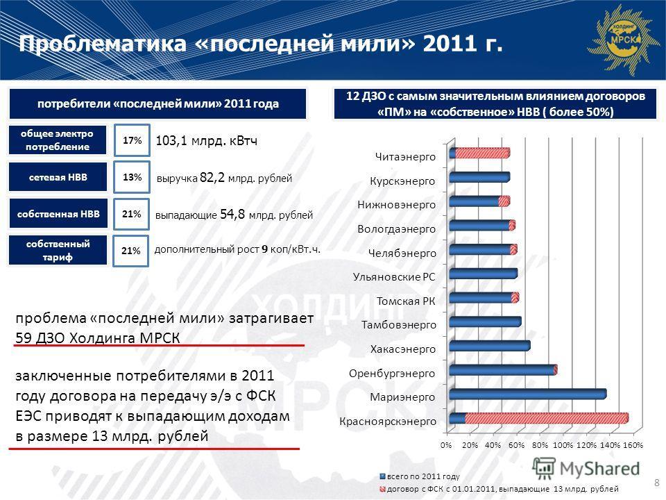 потребители «последней мили» 2011 года 103,1 млрд. кВтч выручка 82,2 млрд. рублей общее электро потребление 17% сетевая НВВ 13% Проблематика «последней мили» 2011 г. 8 выпадающие 54,8 млрд. рублей собственная НВВ 21% 12 ДЗО с самым значительным влиян