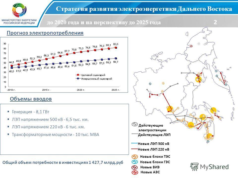 3 Стратегия развития электроэнергетики Дальнего Востока до 2020 года и на перспективу до 2025 года 2 Прогноз электропотребления Объемы вводов Общий объем потребности в инвестициях 1 427,7 млрд.руб. Новые блоки ТЭС Новые блоки ГЭС Новые ВИЭ Новые ЛЭП