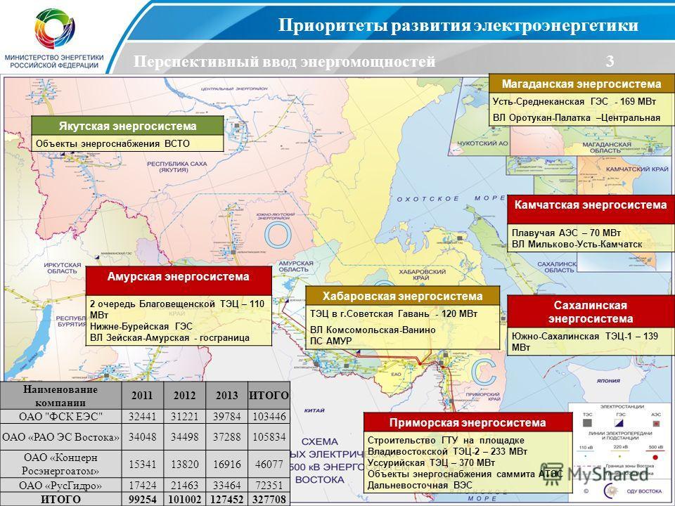 4 Приоритеты развития электроэнергетики Перспективный ввод энергомощностей3 Наименование компании 201120122013ИТОГО ОАО