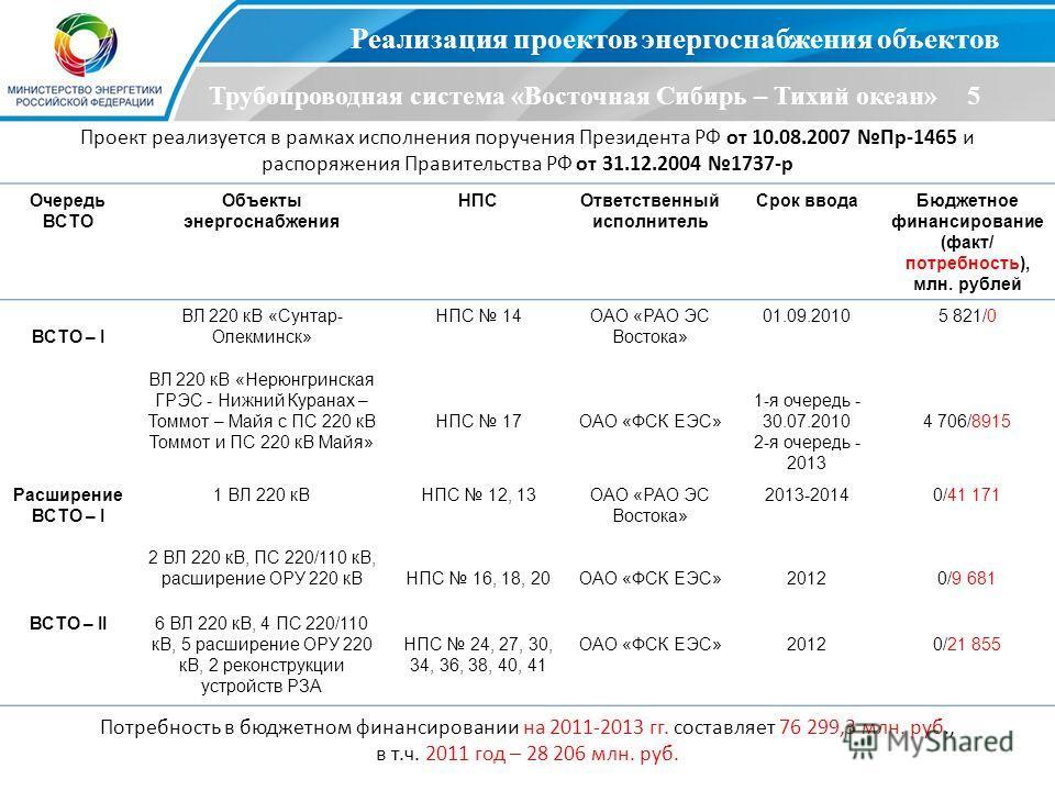 6 Реализация проектов энергоснабжения объектов Трубопроводная система «Восточная Сибирь – Тихий океан» 5 Проект реализуется в рамках исполнения поручения Президента РФ от 10.08.2007 Пр-1465 и распоряжения Правительства РФ от 31.12.2004 1737-р Очередь