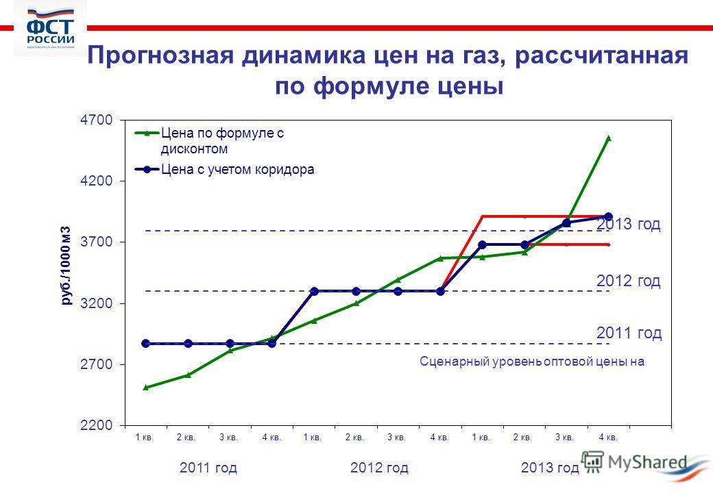 Прогнозная динамика цен на газ, рассчитанная по формуле цены 2011 год2012 год2013 год 2012 год 2013 год