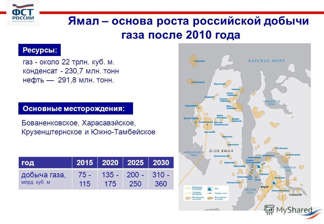 Ямал – основа роста российской добычи газа после 2010 года год2015202020252030 добыча газа, млрд. куб. м 75 - 115 135 - 175 200 - 250 310 - 360 Ресурсы: газ - около 22 трлн. куб. м. конденсат - 230,7 млн. тонн нефть 291,8 млн. тонн. Бованенковское, Х