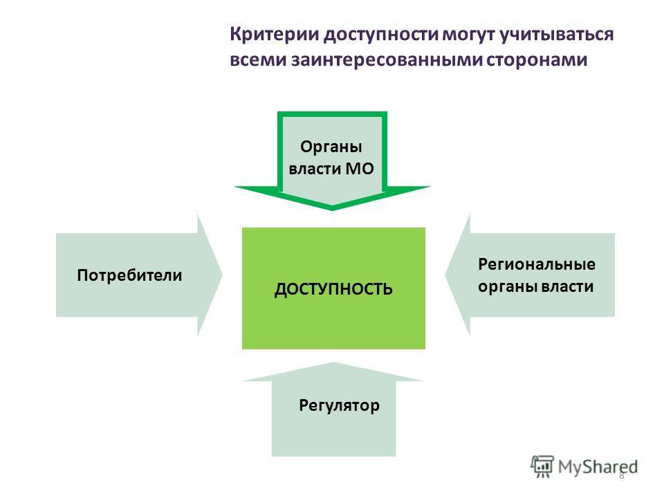 Органы власти МО Потребители ДОСТУПНОСТЬ Региональные органы власти Регулятор Критерии доступности могут учитываться всеми заинтересованными сторонами 8